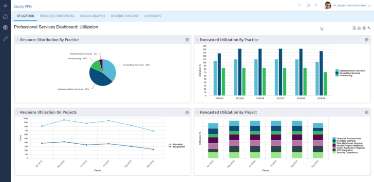 Clarity PPM: Dashboard for an overview of your services