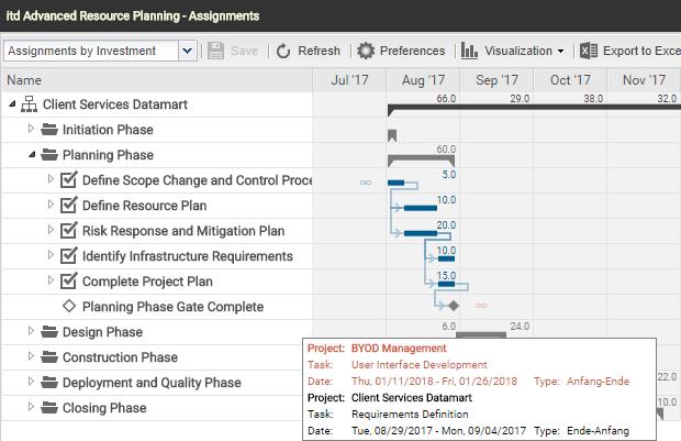 itd Advanced Resource Planning 7.1 - Hidden Dependencies