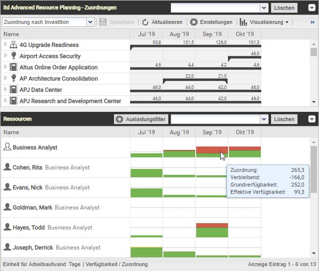 itd Advanced Resource Planning 7.5.0 - Mit Auslastungsfilter