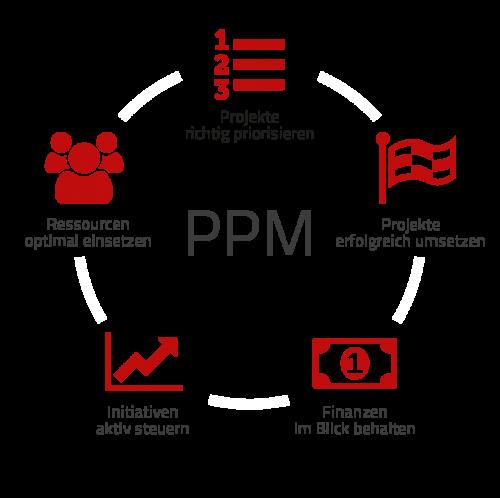 Elemente von PPM: Ressourcen optimal einsetzen, Projekte richtig priorisieren, Projekte erfolgreich umsetzen, Finanzen im Blick behalten, Initiativen aktiv steuern