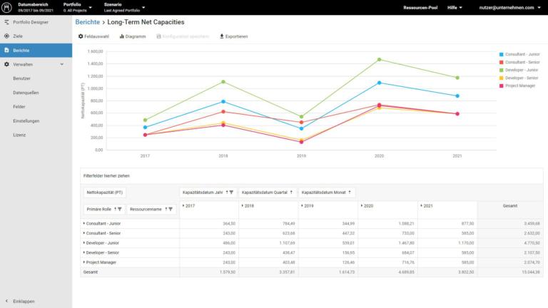Meisterplan: Individuelle Reports zu Projekten und Ressourcen