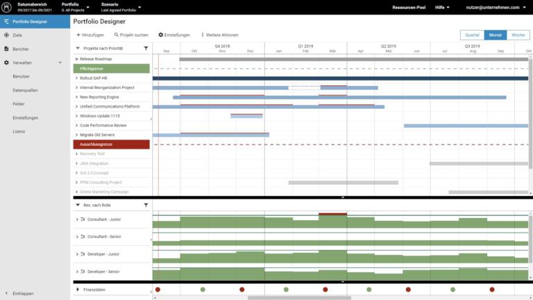 Meisterplan: Gantt-Chart, Ressourcen-Histogramm und Finanzen